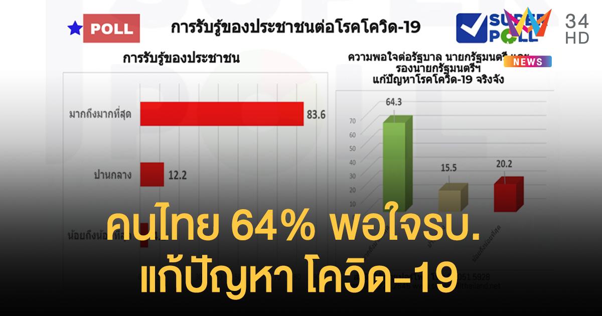 """โพลชี้คนไทย 64% พอใจการแก้ปัญหา """"โควิด-19"""" ของรบ. """"บิ๊กตู่"""""""