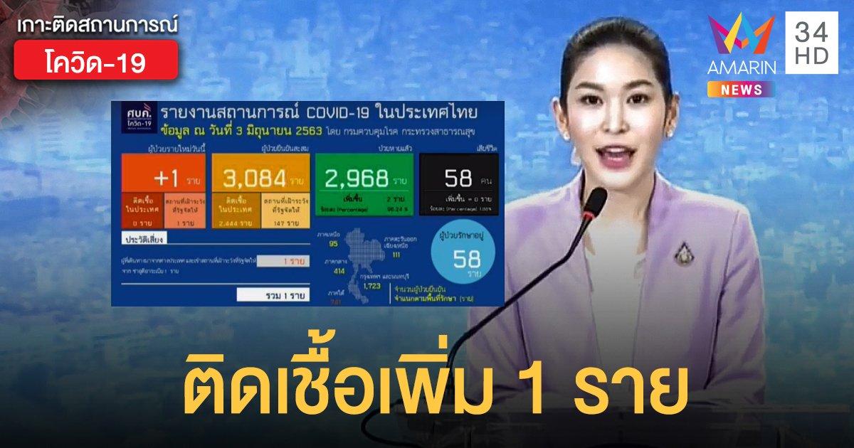 สถานการณ์แพร่ระบาดโรคโควิด-19 ในประเทศไทย 3 มิ.ย. ป่วยใหม่ 1 ราย