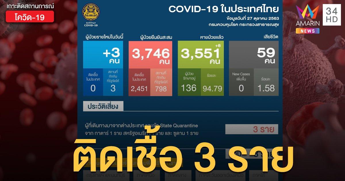 สถานการณ์แพร่ระบาดโรคโควิด-19 ในประเทศไทย 27 ต.ค. ป่วยใหม่ 3 ราย