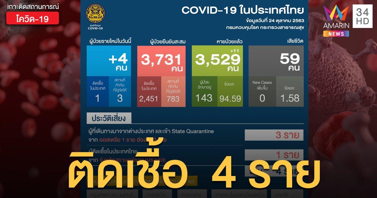 สถานการณ์แพร่ระบาดโรคโควิด-19 ในประเทศไทย 24 ต.ค. ป่วยใหม่ 4 ราย