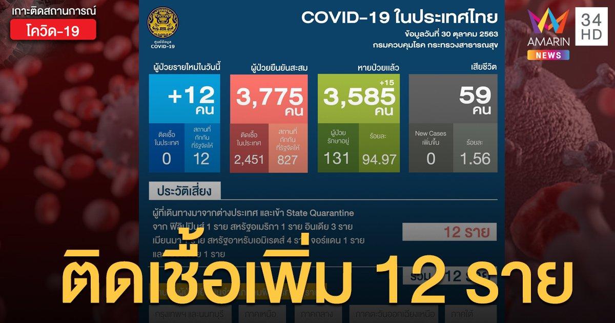 สถานการณ์แพร่ระบาดโรคโควิด-19 ในประเทศไทย 30 ต.ค. ป่วยใหม่ 12 ราย