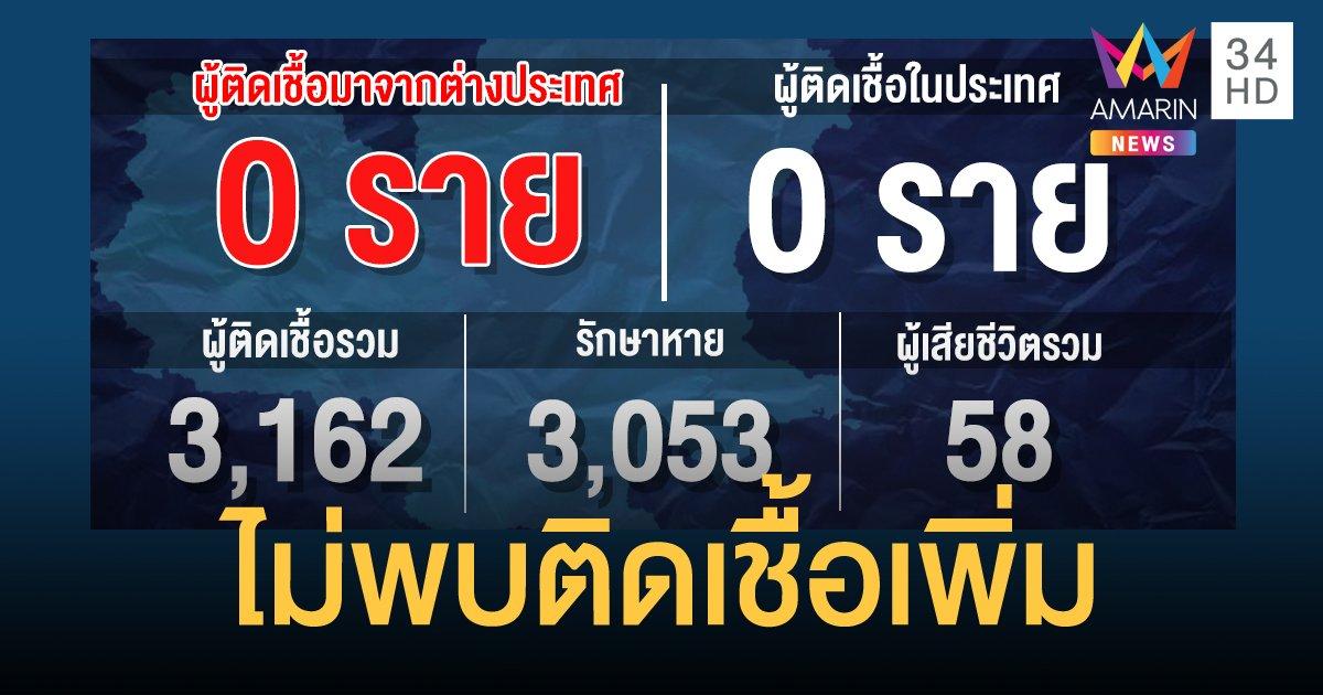 สถานการณ์แพร่ระบาดโรคโควิด-19 ในประเทศไทย 27 มิ.ย. ไม่พบผู้ป่วยติดเชื้อรายใหม่
