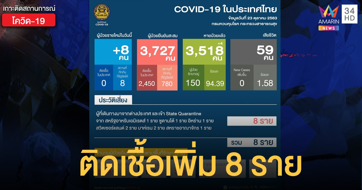 สถานการณ์แพร่ระบาดโรคโควิด-19 ในประเทศไทย 23 ต.ค. ป่วยใหม่ 8 ราย