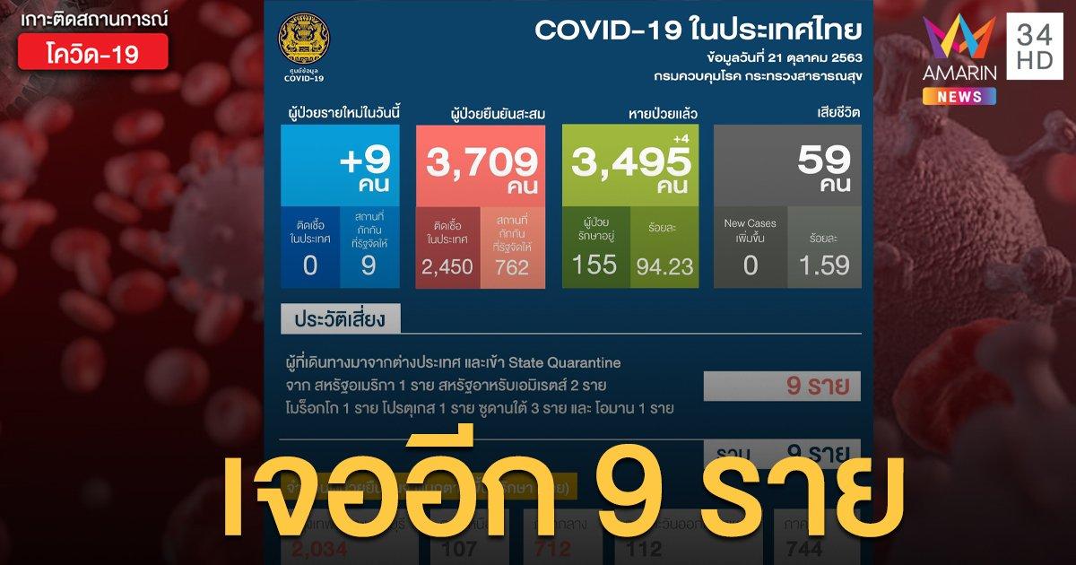 สถานการณ์แพร่ระบาดโรคโควิด-19 ในประเทศไทย 21 ต.ค. ป่วยใหม่ 9 ราย