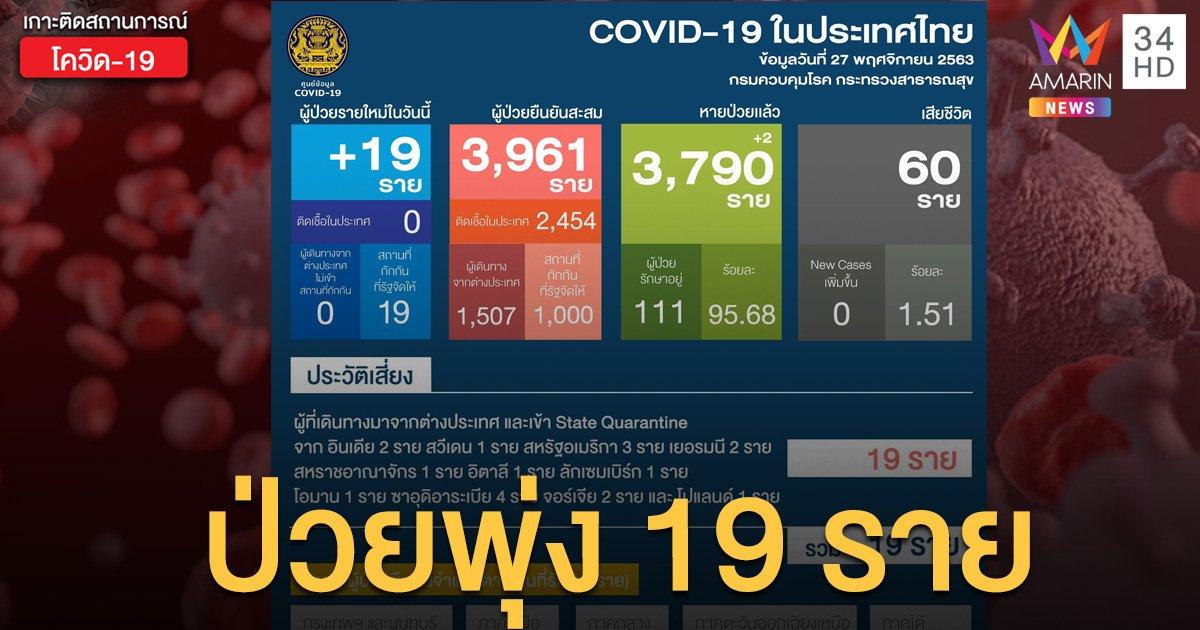 สถานการณ์แพร่ระบาดโรคโควิด-19 ในประเทศไทย 27 พ.ย. พบติดเชื้อใหม่ 19 ราย