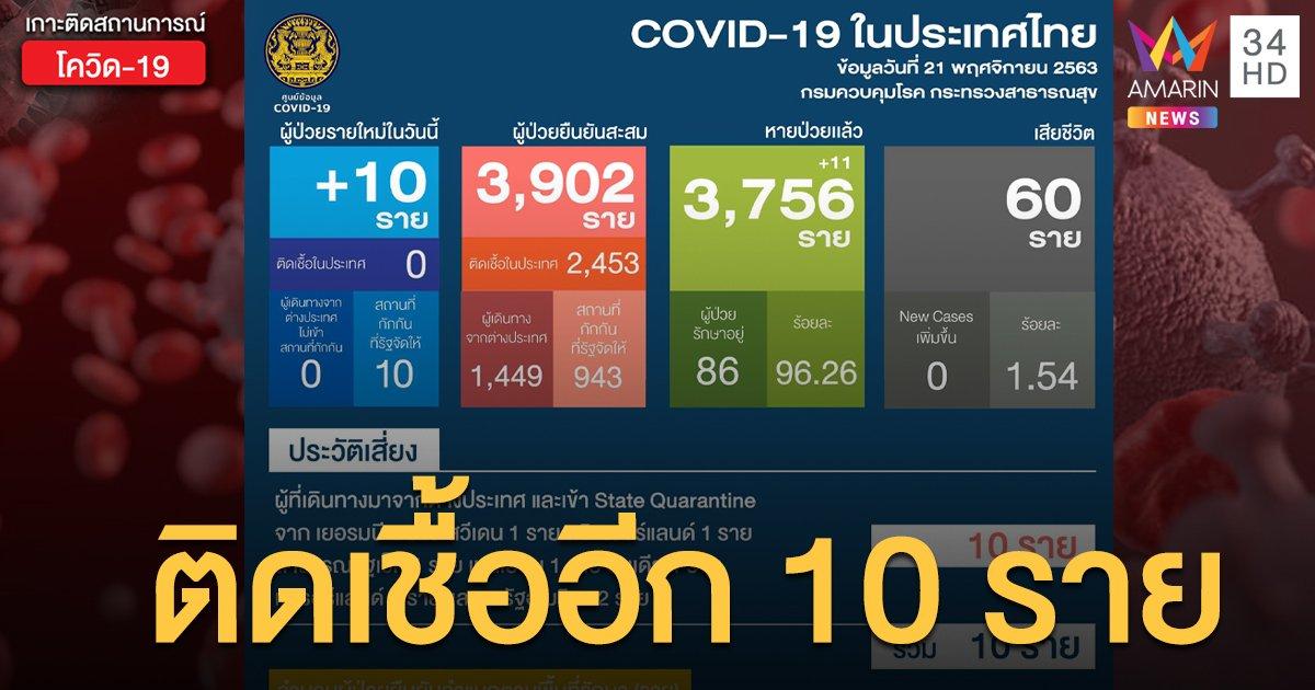สถานการณ์แพร่ระบาดโรคโควิด-19 ในประเทศไทย 21 พ.ย. พบติดเชื้อใหม่ 10 ราย