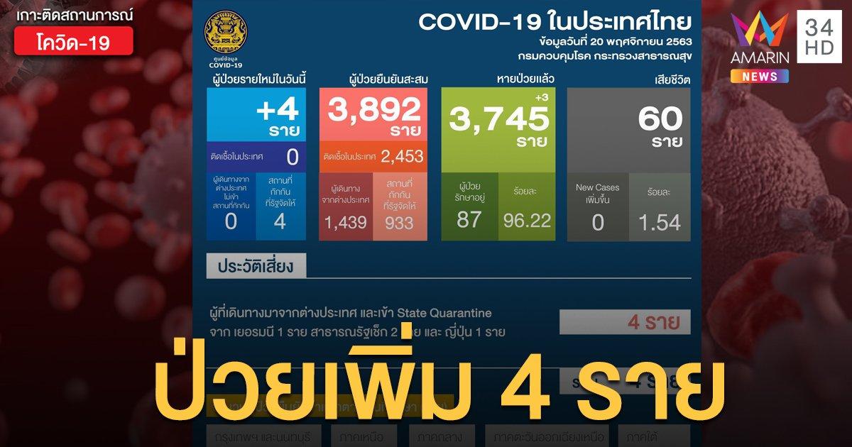 สถานการณ์แพร่ระบาดโรคโควิด-19 ในประเทศไทย 20 พ.ย. พบติดเชื้อใหม่ 4 ราย