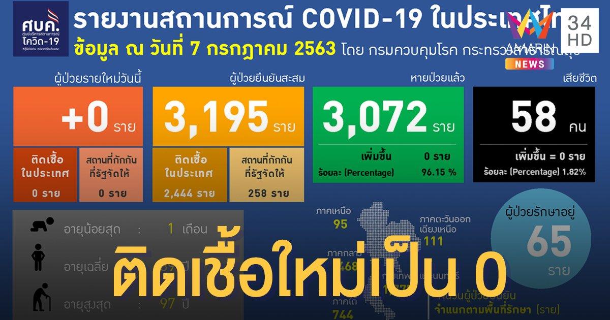 สถานการณ์แพร่ระบาดโรคโควิด-19 ในประเทศไทย 7 ก.ค. ติดเชื้อใหม่เป็น 0  รักษาตัว รพ. 65 ราย