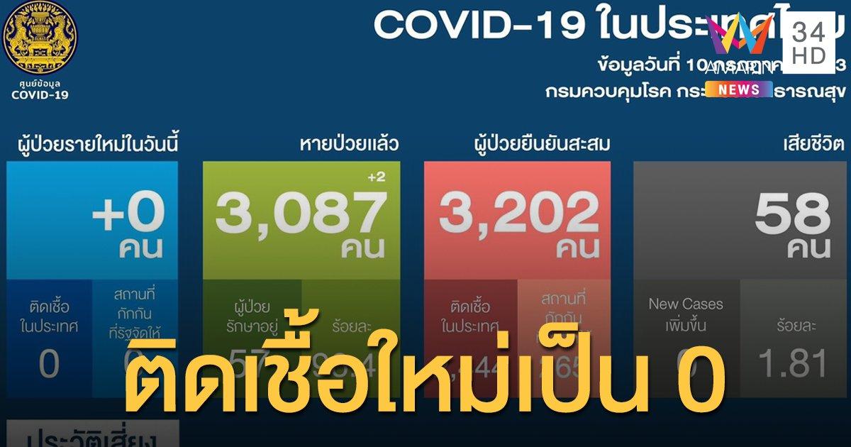 สถานการณ์แพร่ระบาดโรคโควิด-19 ในประเทศไทย 10 ก.ค. ไม่มีป่วยใหม่ - ในไทยไร้เชื้อติดต่อกัน 46 วัน