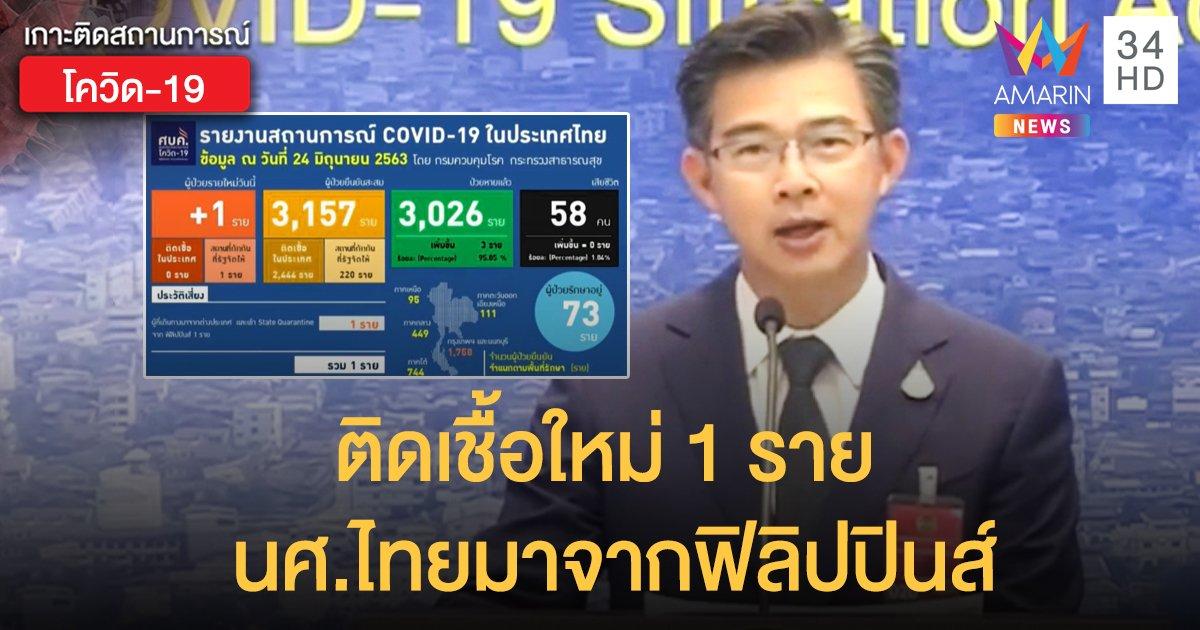 สถานการณ์แพร่ระบาดโรคโควิด-19 ในประเทศไทย 24 มิ.ย.  พบใหม่ 1 ราย นศ.ไทยมาจากฟิลิปปินส์
