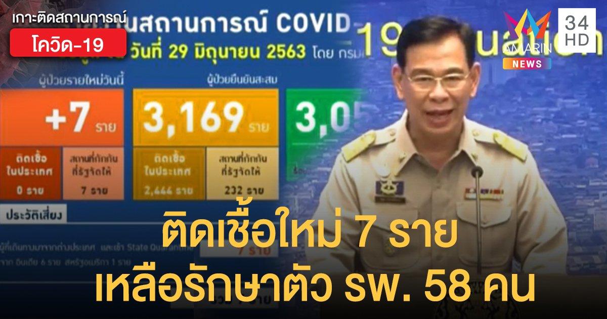สถานการณ์แพร่ระบาดโรคโควิด-19 ในประเทศไทย 29 มิ.ย.  ติดเชื้อใหม่ 7 ราย เหลือรักษาตัวใน รพ. 58 คน