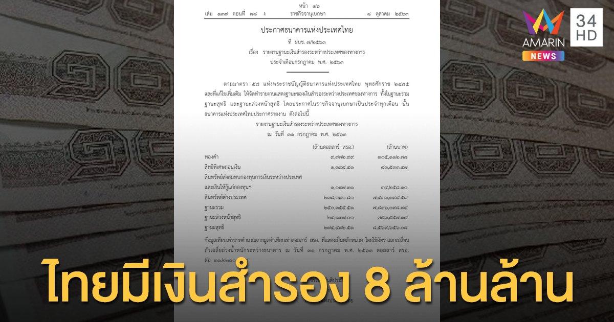 แบงก์ชาติรายงาน ไทยมี 'เงินสำรองระหว่างประเทศ' กว่า 8.5 ล้านล้านบาท