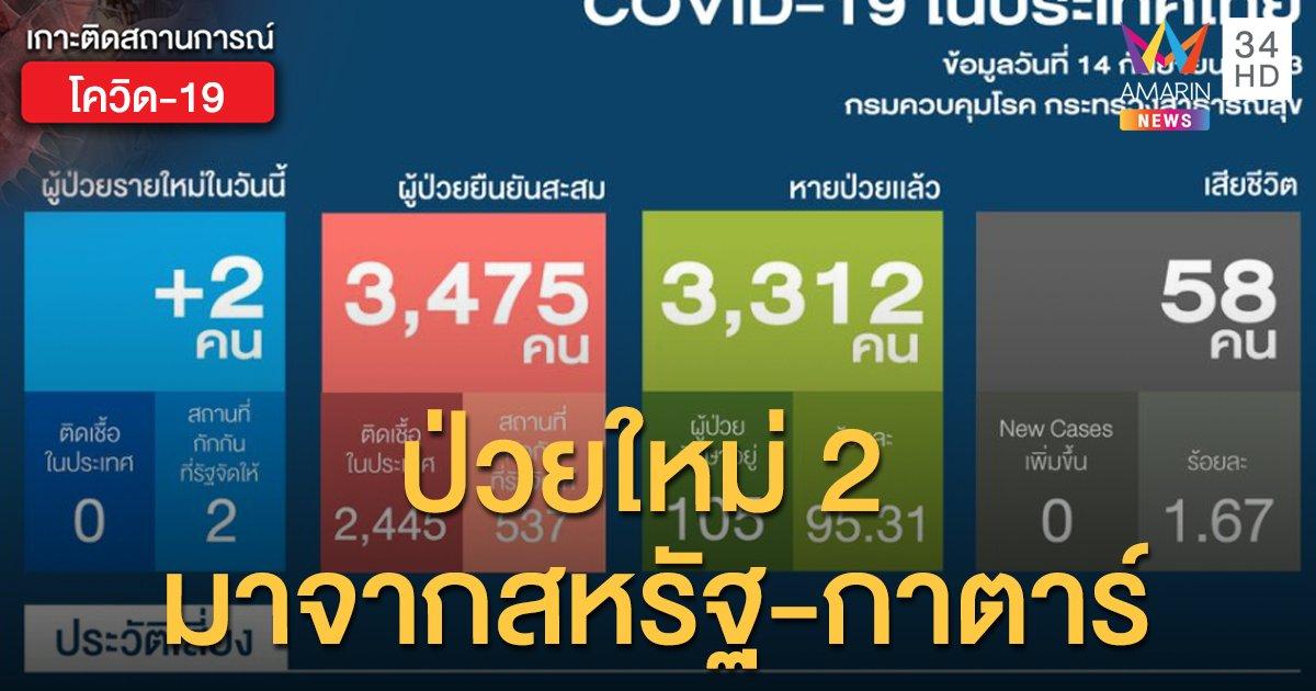 สถานการณ์แพร่ระบาดโรคโควิด-19 ในประเทศไทย 14 ก.ย.  ป่วยใหม่ 2 ราย คนไทยมาจากสหรัฐ-กาตาร์