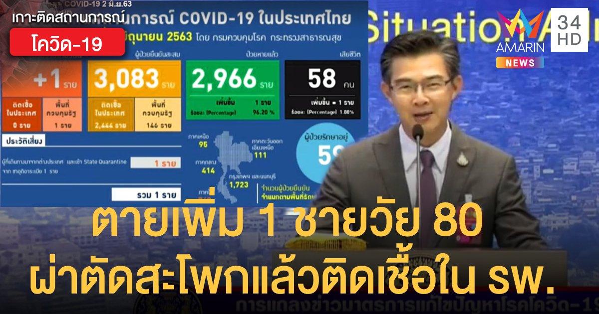 สถานการณ์แพร่ระบาดโรคโควิด-19 ในประเทศไทย 2 มิ.ย. ป่วยใหม่ 1 -ตาย 1 ชายวัย 80 ผ่าตัดสะโพกแล้วติดเชื้อใน รพ.
