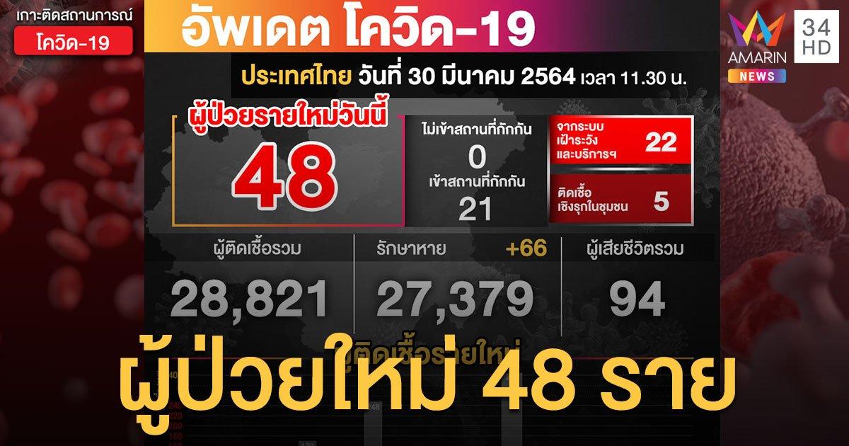 สถานการณ์โควิด-19 วันนี้ ป่วยใหม่ 48 ราย หายป่วยเพิ่ม 66 ราย