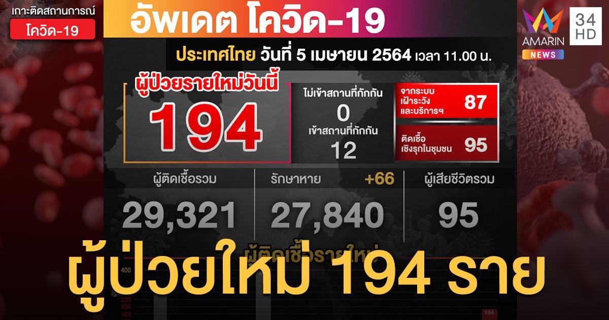 กลับมาหลักร้อย! ศบค.เผยตัวเลข โควิด19 พบป่วยใหม่พุ่ง 194 ราย ไม่มีผู้เสียชีวิตเพิ่ม