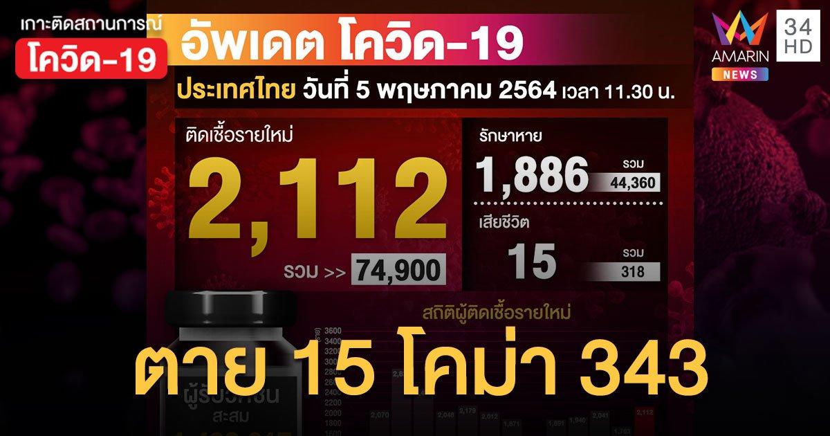 กราฟพุ่ง! ยอดโควิด วันนี้ ป่วยใหม่ 2,112 ราย สะสม 74,900 ราย ตายเพิ่ม 15
