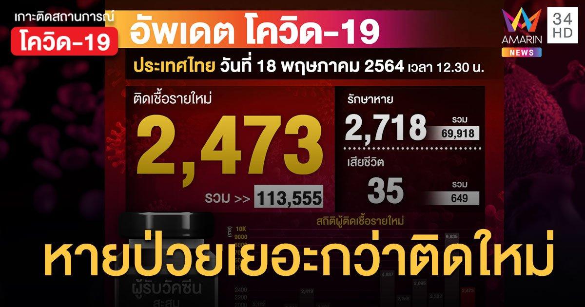 ยอดโควิด วันนี้ ป่วยใหม่ 2,473 สะสม 113,555 หายป่วยเพิ่ม 2,718  ราย