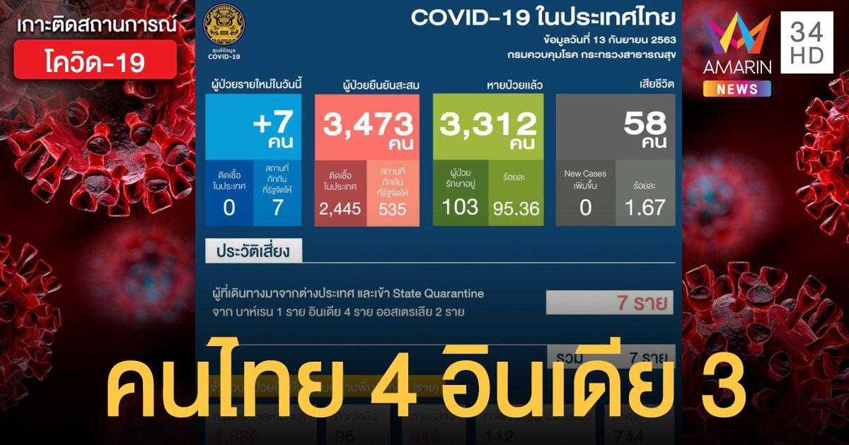 สถานการณ์แพร่ระบาดโรคโควิด-19 ในประเทศไทย 13 ก.ย. ป่วยใหม่มาจากต่างประเทศ 7 ราย