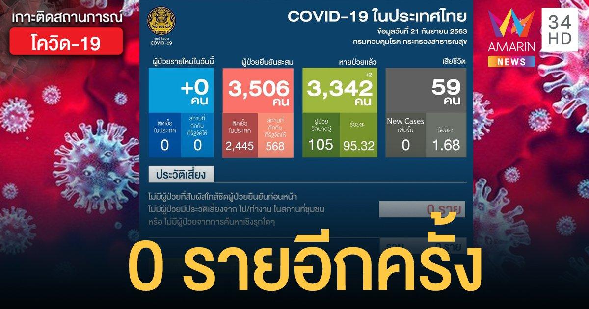 สถานการณ์แพร่ระบาดโรคโควิด-19 ในประเทศไทย 21 ก.ย. ป่วยใหม่เป็น 0 หายเพิ่ม 2 คน