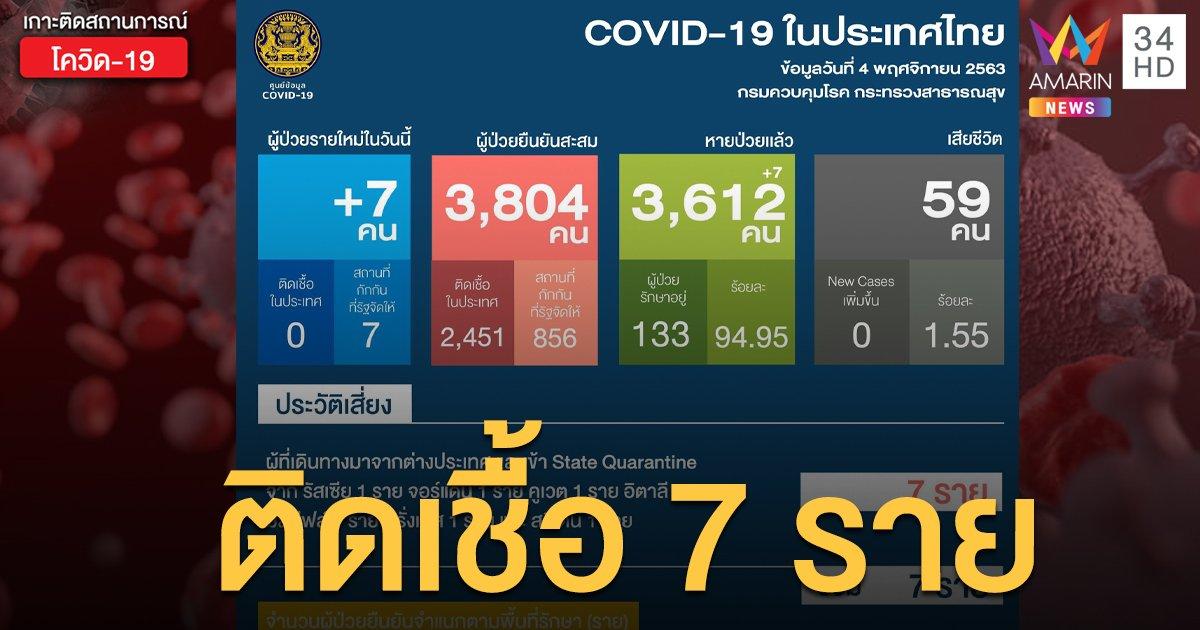 สถานการณ์แพร่ระบาดโรคโควิด-19 ในประเทศไทย 4 พ.ย. ป่วยใหม่ 7 ราย