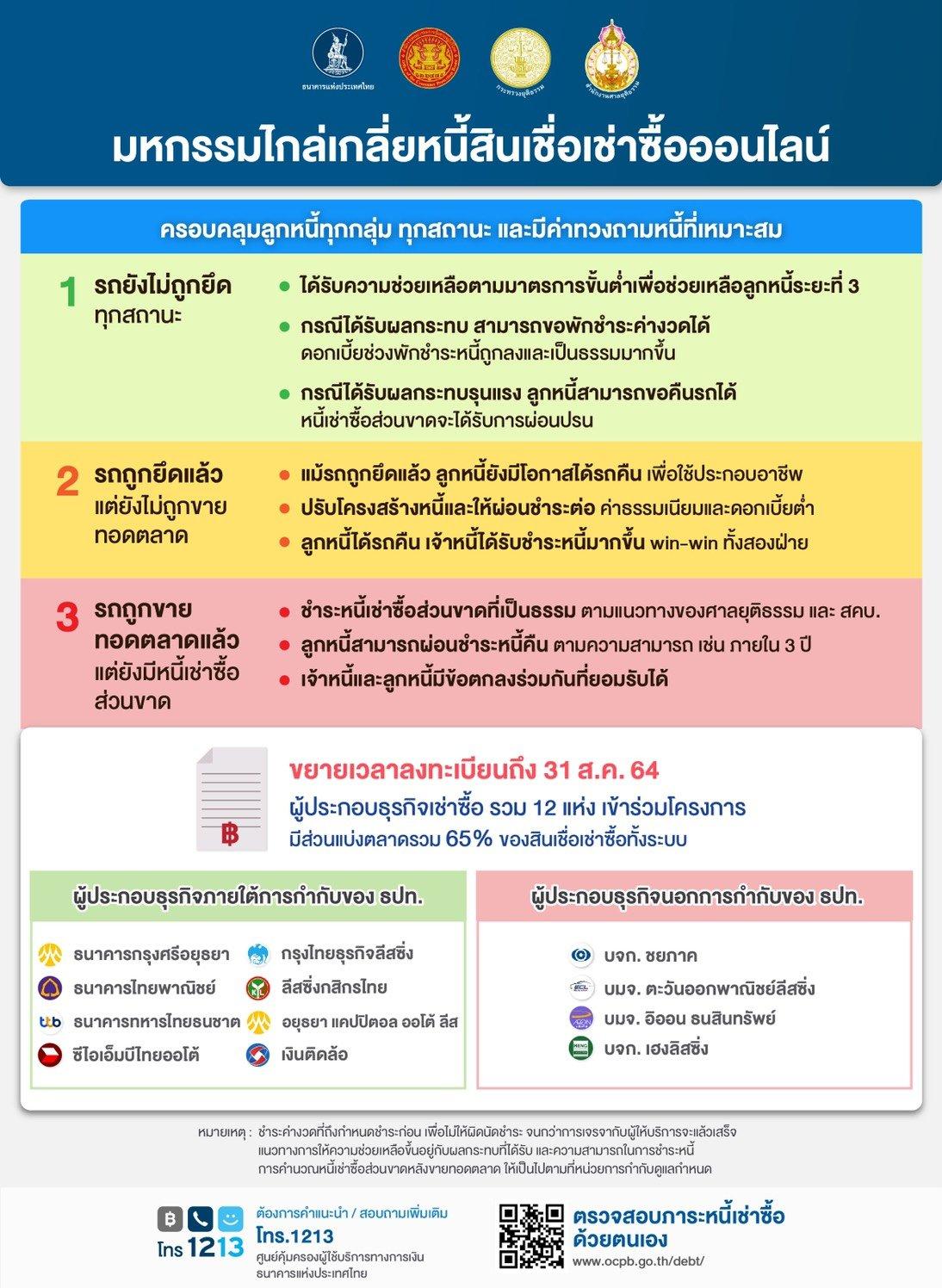 ธนาคารแห่งประเทศไทย  ขยายเวลา ไกล่เกลี่ยหนี้เช่าซื้อรถยนต์ออนไลน์ ถึง 31 ส.ค.นี้