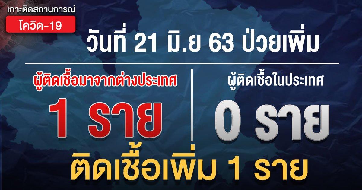 สถานการณ์แพร่ระบาดโรคโควิด-19 ในประเทศไทย 21 มิ.ย. ป่วยใหม่ 1 ราย