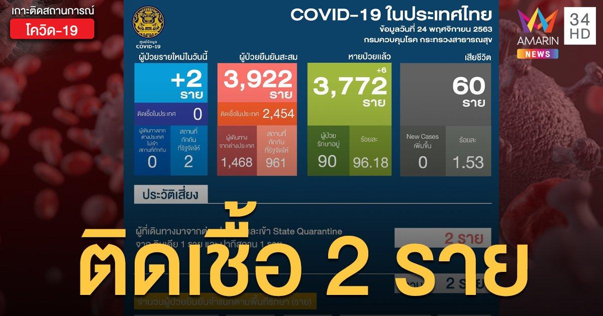 สถานการณ์แพร่ระบาดโรคโควิด-19 ในประเทศไทย 24 พ.ย. พบติดเชื้อใหม่ 2 ราย
