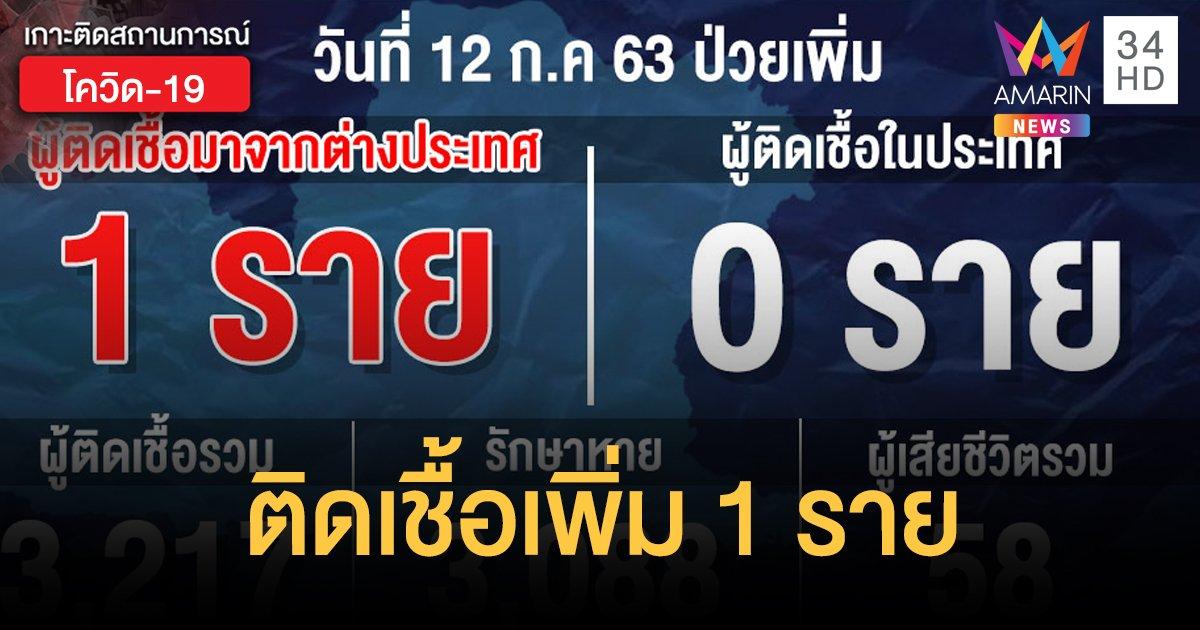 สถานการณ์แพร่ระบาดโรคโควิด-19 ในประเทศไทย 12 ก.ค. พบผู้ป่วยติดเชื้อใหม่ 1 ราย