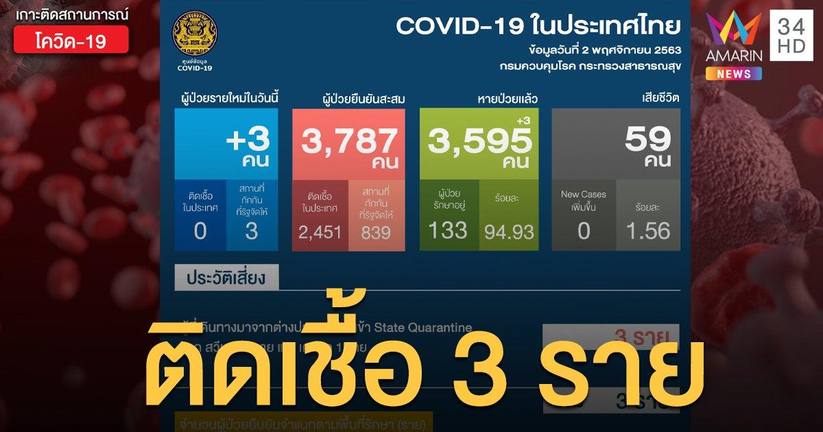 สถานการณ์แพร่ระบาดโรคโควิด-19 ในประเทศไทย 2 พ.ย. ป่วยใหม่ 3 ราย