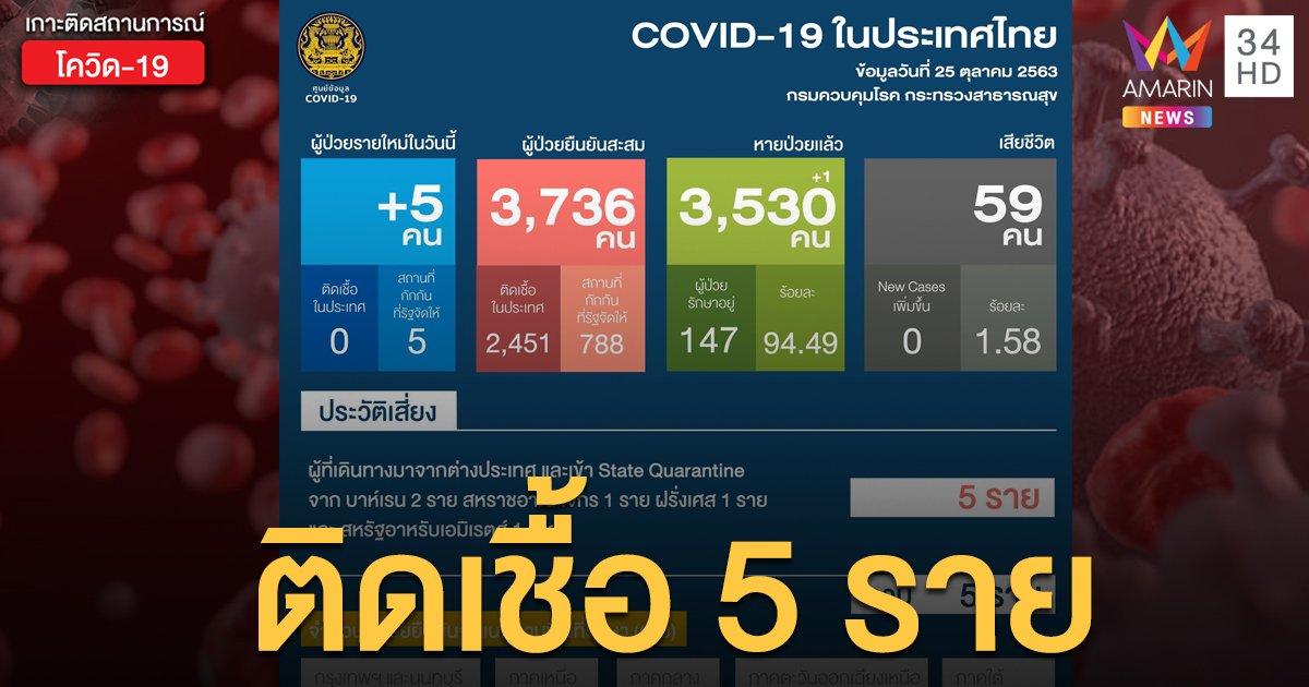 สถานการณ์แพร่ระบาดโรคโควิด-19 ในประเทศไทย 25 ต.ค. ป่วยใหม่ 5 ราย