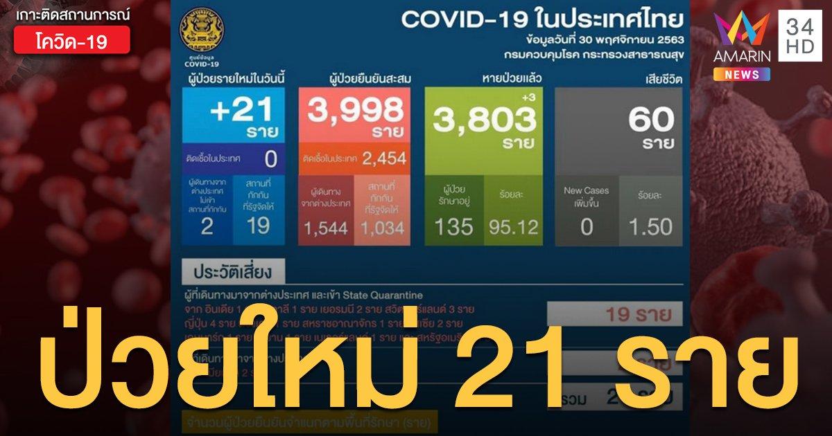 สถานการณ์แพร่ระบาดโรคโควิด-19 ในประเทศไทย 30 พ.ย. พบติดเชื้อใหม่ 21 ราย