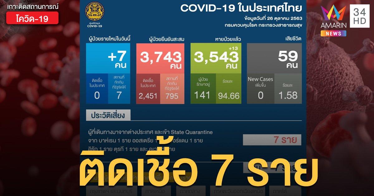 สถานการณ์แพร่ระบาดโรคโควิด-19 ในประเทศไทย 26 ต.ค. ป่วยใหม่ 7 ราย
