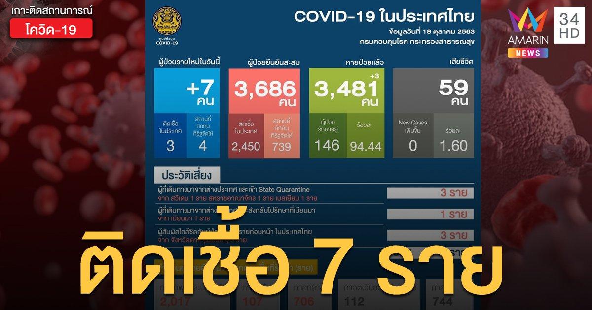 สถานการณ์แพร่ระบาดโรคโควิด-19 ในประเทศไทย 18 ต.ค. ป่วยใหม่ 7 ราย