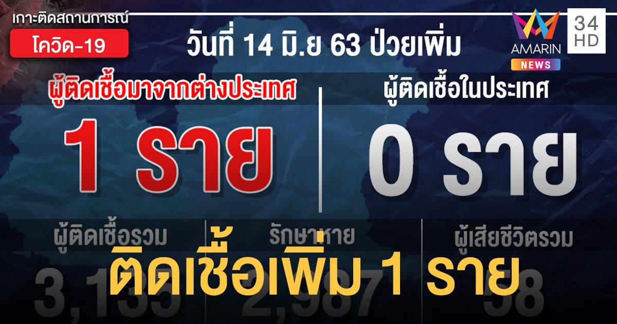 สถานการณ์แพร่ระบาดโรคโควิด-19 ในประเทศไทย 14 มิ.ย. ป่วยใหม่ 1 ราย