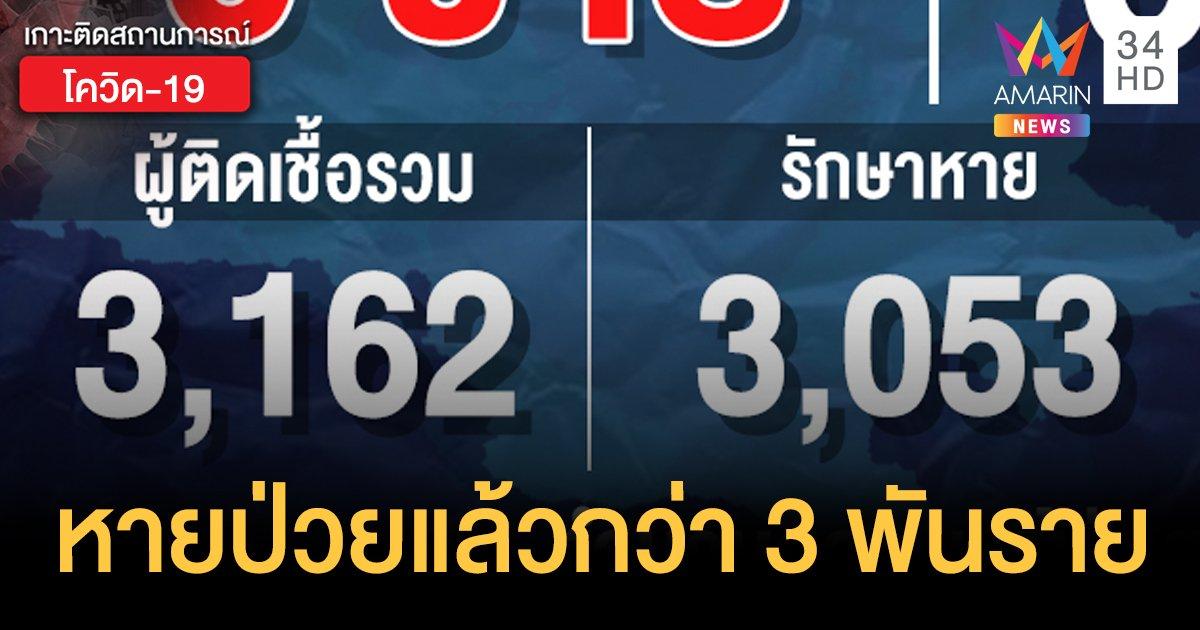 สถานการณ์แพร่ระบาดโรคโควิด-19 ในประเทศไทย 28 มิ.ย. ไม่พบติดเชื้อเพิ่ม รักษาหายแล้วกว่า 3 พันคน