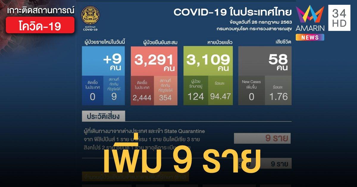 สถานการณ์แพร่ระบาดโรคโควิด-19 ในประเทศไทย 26 ก.ค. 63 ป่วยใหม่ 9 ราย