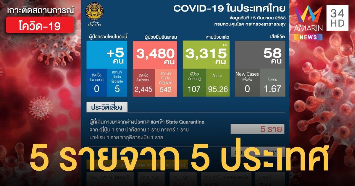 สถานการณ์แพร่ระบาดโรคโควิด-19 ในประเทศไทย 15 ก.ย.  ป่วยใหม่ 5 รายจาก 5 ประเทศ