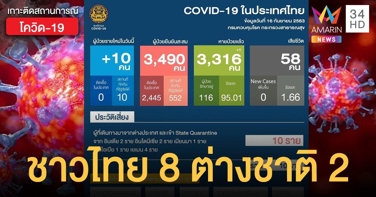 สถานการณ์แพร่ระบาดโรคโควิด-19 ในประเทศไทย 16 ก.ย. ป่วยใหม่ 10 รายจากต่างประเทศ
