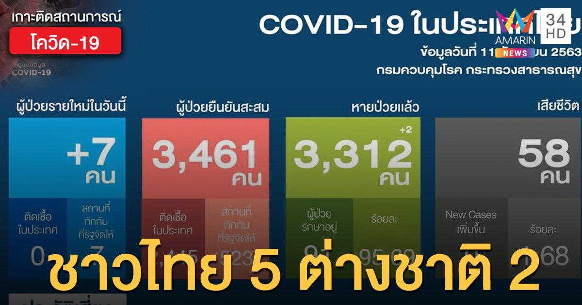สถานการณ์แพร่ระบาดโรคโควิด-19 ในประเทศไทย 11 ก.ย. ป่วยใหม่ 7 รายจากต่างประเทศ