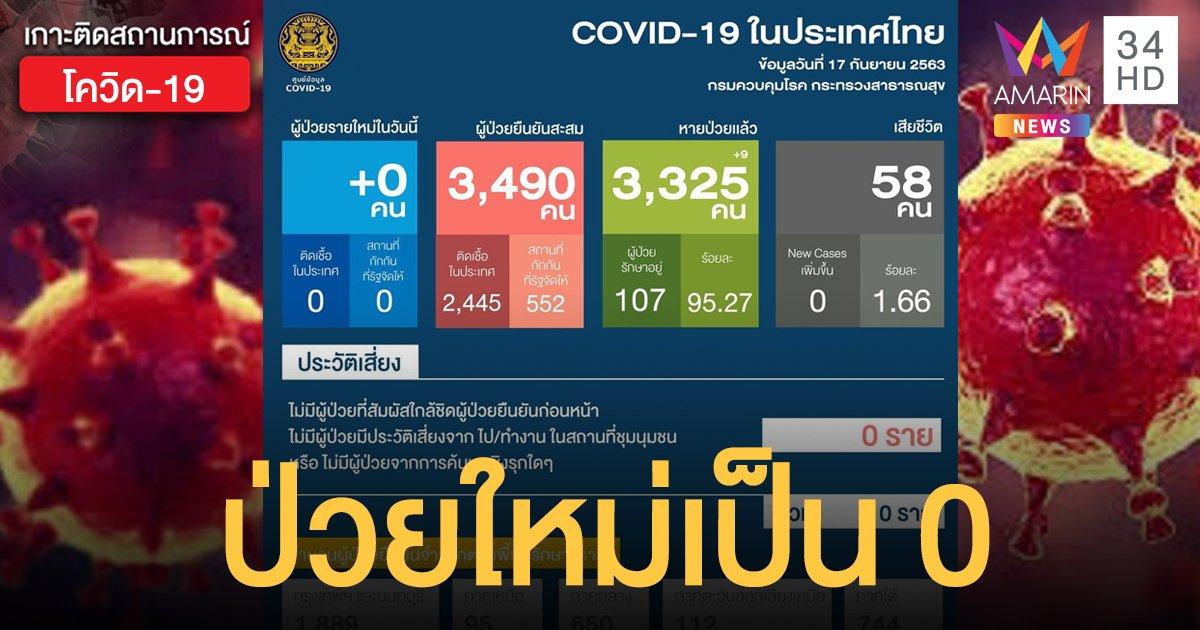สถานการณ์แพร่ระบาดโรคโควิด-19 ในประเทศไทย 17 ก.ย. ป่วยใหม่เป็น 0 หายเพิ่ม 9 ราย