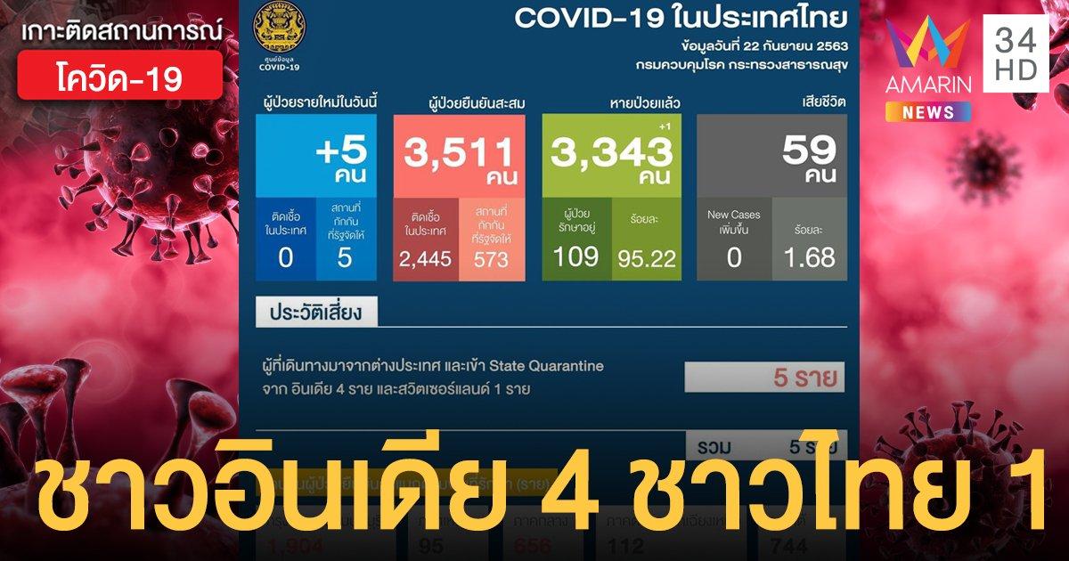 สถานการณ์แพร่ระบาดโรคโควิด-19 ในประเทศไทย 22 ก.ย. ป่วยใหม่เป็น 5 รายมีเด็ก 7 เดือน