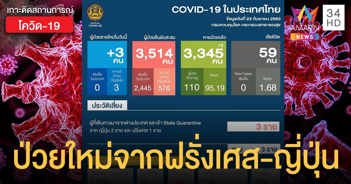 สถานการณ์แพร่ระบาดโรคโควิด-19 ในประเทศไทย 23 ก.ย. ป่วยใหม่ 3 รายกลับจากฝรั่งเศส-ญี่ปุ่น