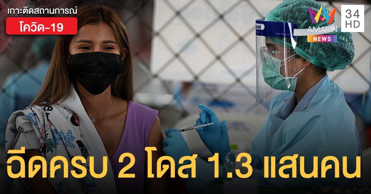 อัปเดต 54 วัน  ไทย ฉีดวัคซีนโควิด ครบ 2 โดส 1.3 แสนราย