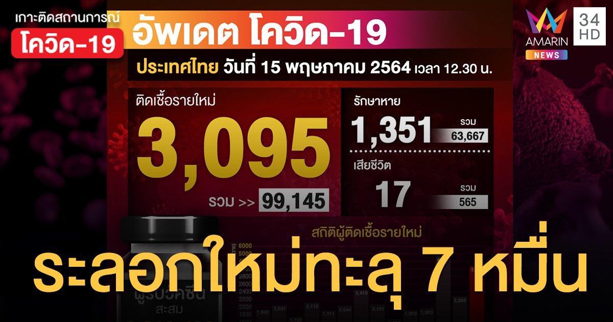 โควิดวันนี้ (15 พ.ค.) ป่วยเพิ่ม 3,095 ราย ตายเพิ่ม 17 คน โคม่า 415 ราย
