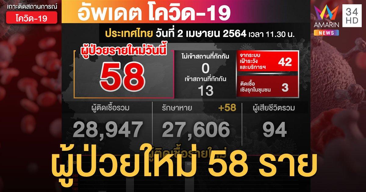 สถานการณ์โควิด-19 วันนี้ (2 เม.ย.) ป่วยใหม่ 58 ราย กรุงเทพฯ สูงสุด 19 ราย