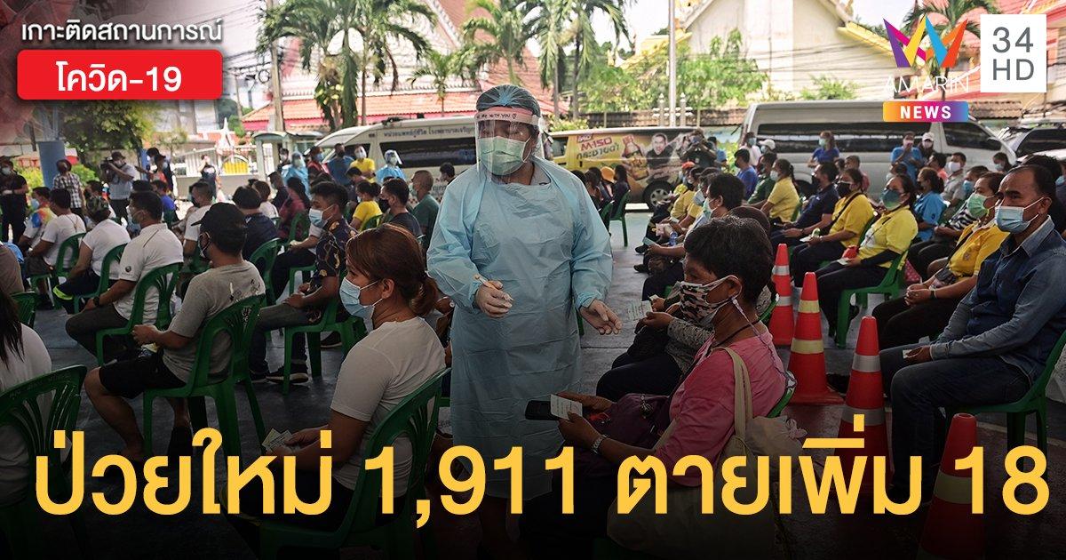 ยอดยังสูง! โควิดวันนี้ (6 พ.ค.) ป่วยใหม่  1,911 ราย  ตายเพิ่ม 18 ราย