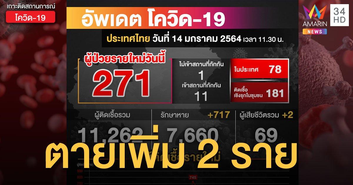 ตายเพิ่ม 2 ราย! ศบค.เผยผู้ป่วยใหม่ 14 ม.ค. 271 ราย จากตรวจเชิงรุก 181 ราย