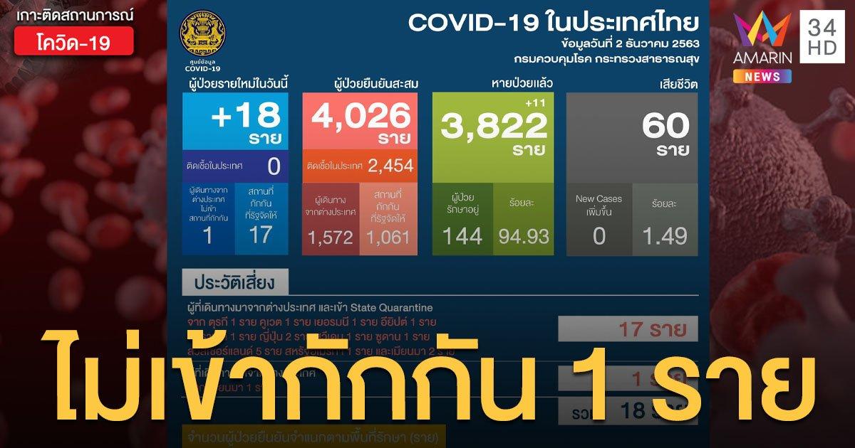 สถานการณ์แพร่ระบาดโรคโควิด-19 ในประเทศไทย 2 ธ.ค. ป่วยใหม่ 18 ราย ไม่เข้ากักกัน 1 ราย