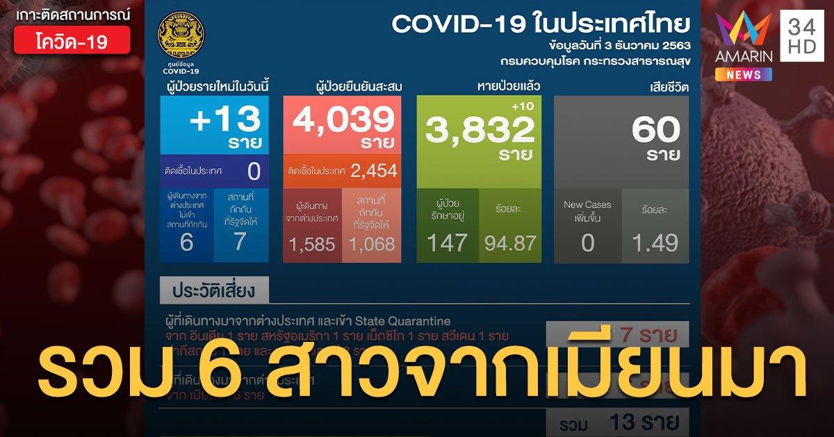 สถานการณ์แพร่ระบาดโรคโควิด-19 ในประเทศไทย 3 ธ.ค. ป่วยใหม่ 13 ราย รวม 6 สาวจากเมียนมา